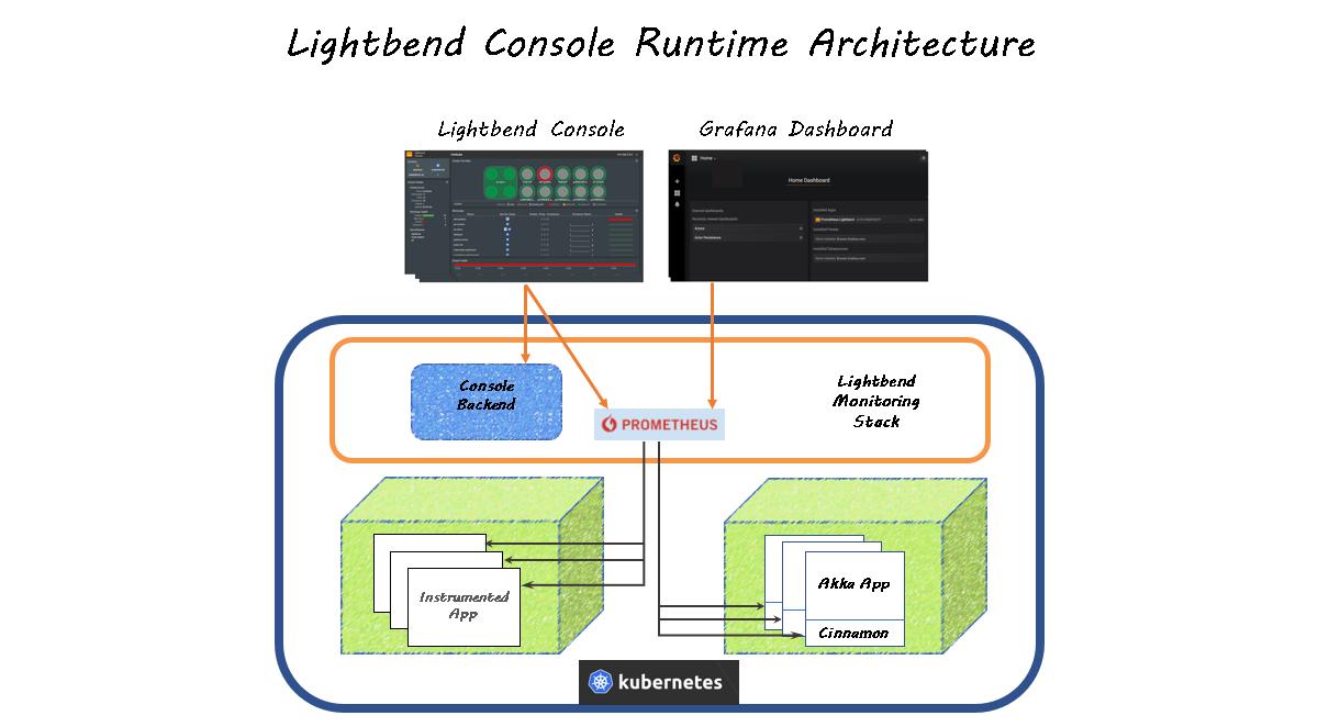 Lightbend Console · Lightbend Tech Hub