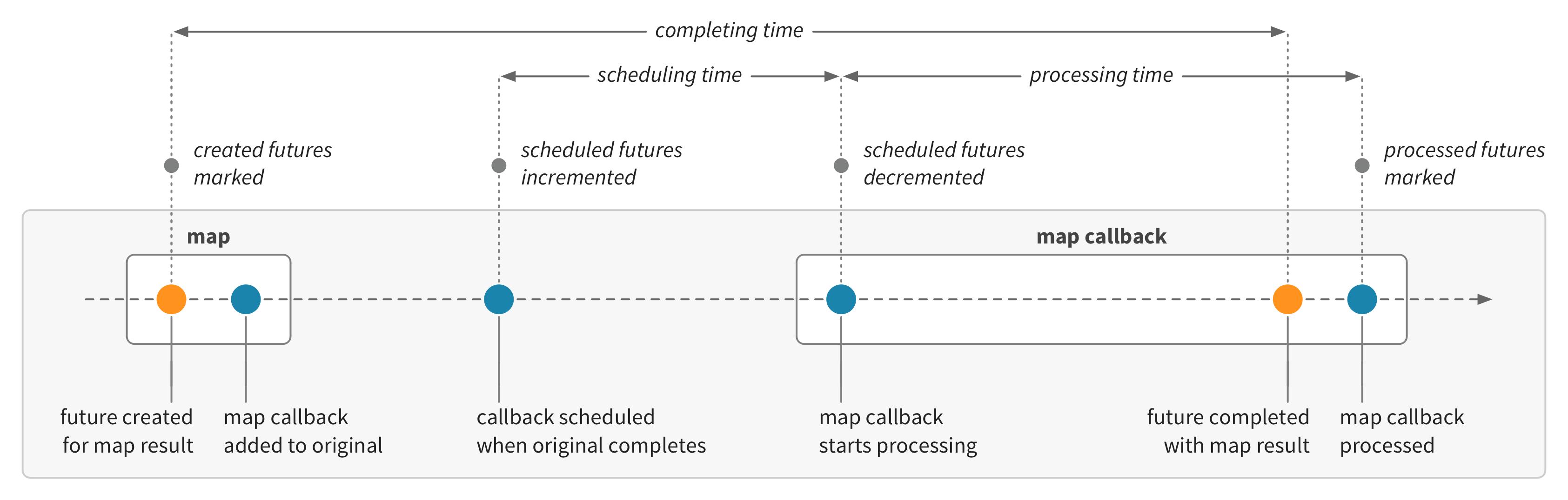 Scala Futures · Lightbend Telemetry · Lightbend Tech Hub on