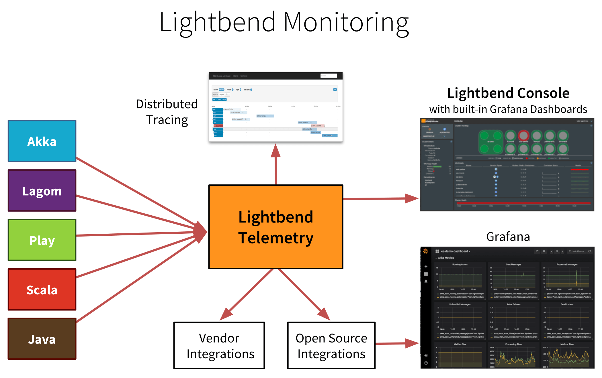 Lightbend Telemetry · Lightbend Tech Hub