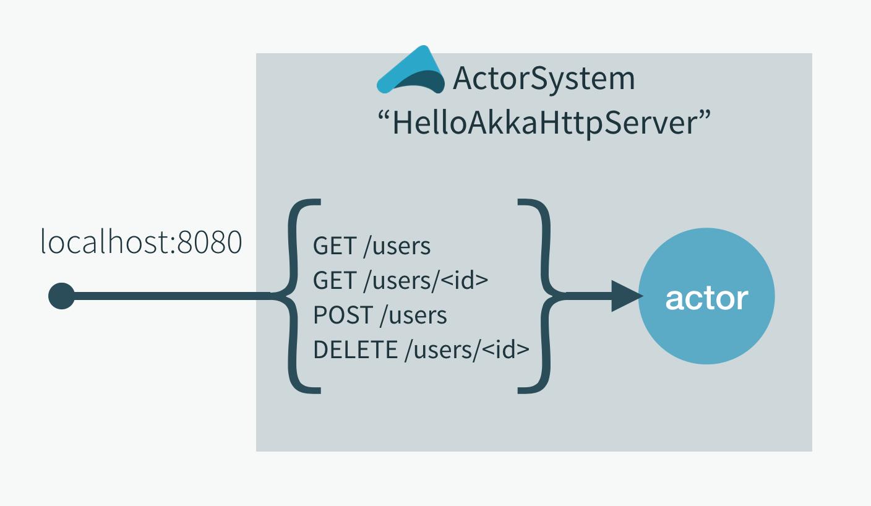 Akka HTTP Quickstart for Java · Lightbend Tech Hub
