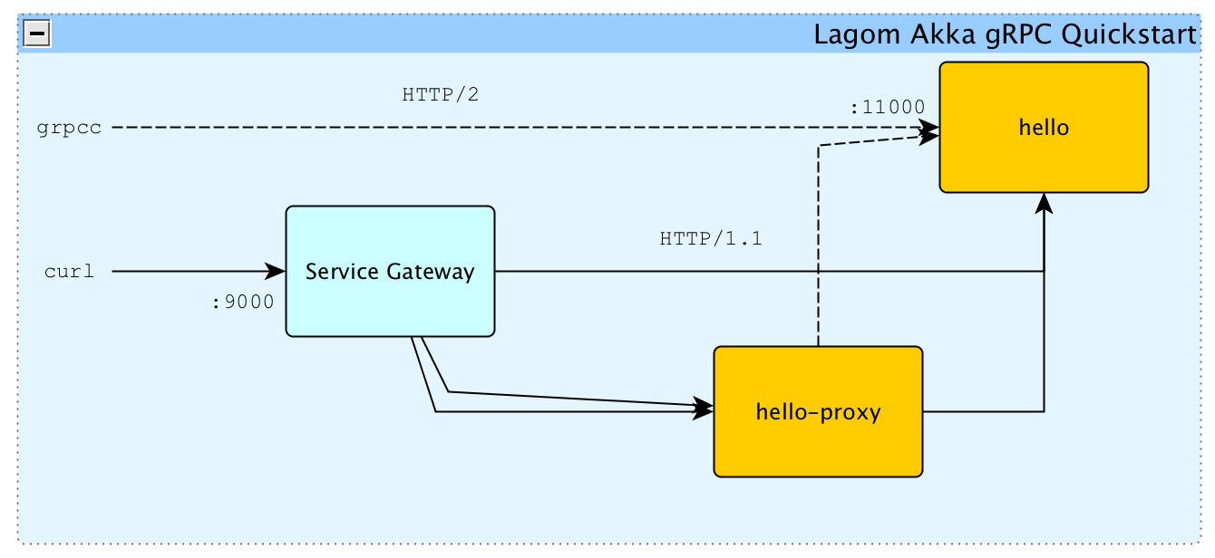 Lagom gRPC Example (Scala) · Lightbend Tech Hub